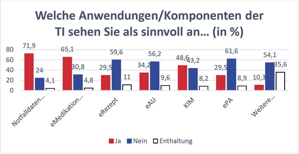 Ergebnisse der äg Nord Mitgliederbefragung